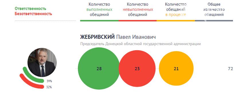 Глава Донецкой ОГА выполнил почти 40% своих обещаний за время нахождения на должности, фото-1