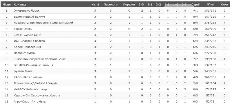 Волейболисты Бахмута успешно стартовали в Чемпионате Украины, фото-2