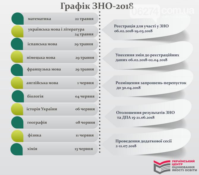Абитуриентам на заметку: названы основные условия ВНО-2018, фото-1