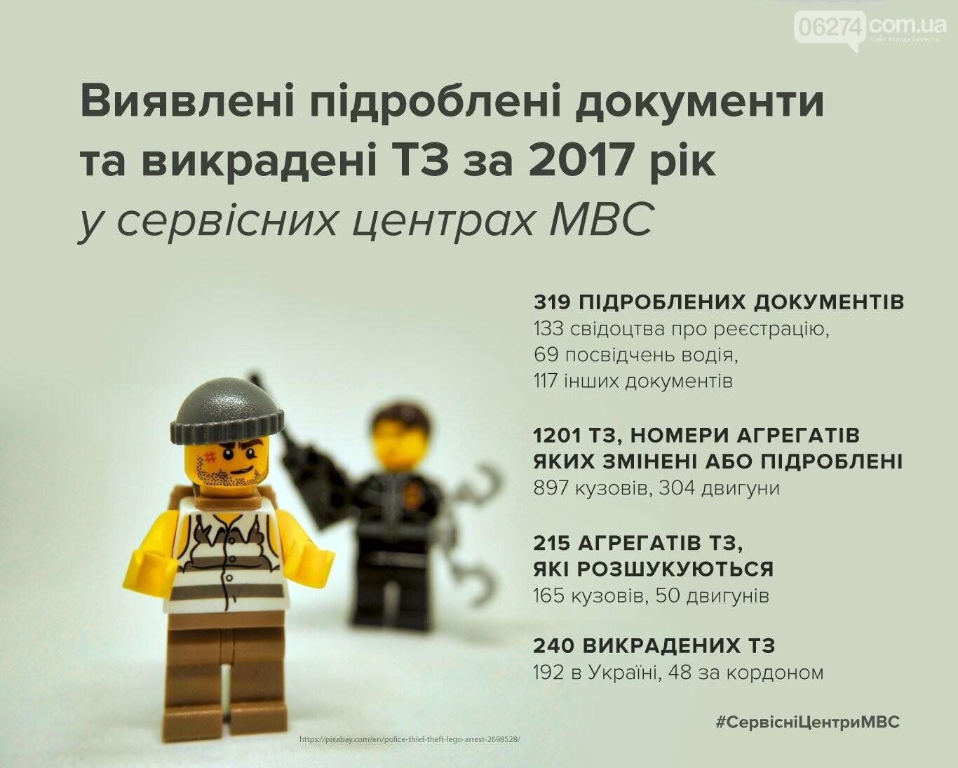 Сервисные центры МВД информируют: как обезопасить себя от поддельных документов и мошенников при покупке авто, фото-1