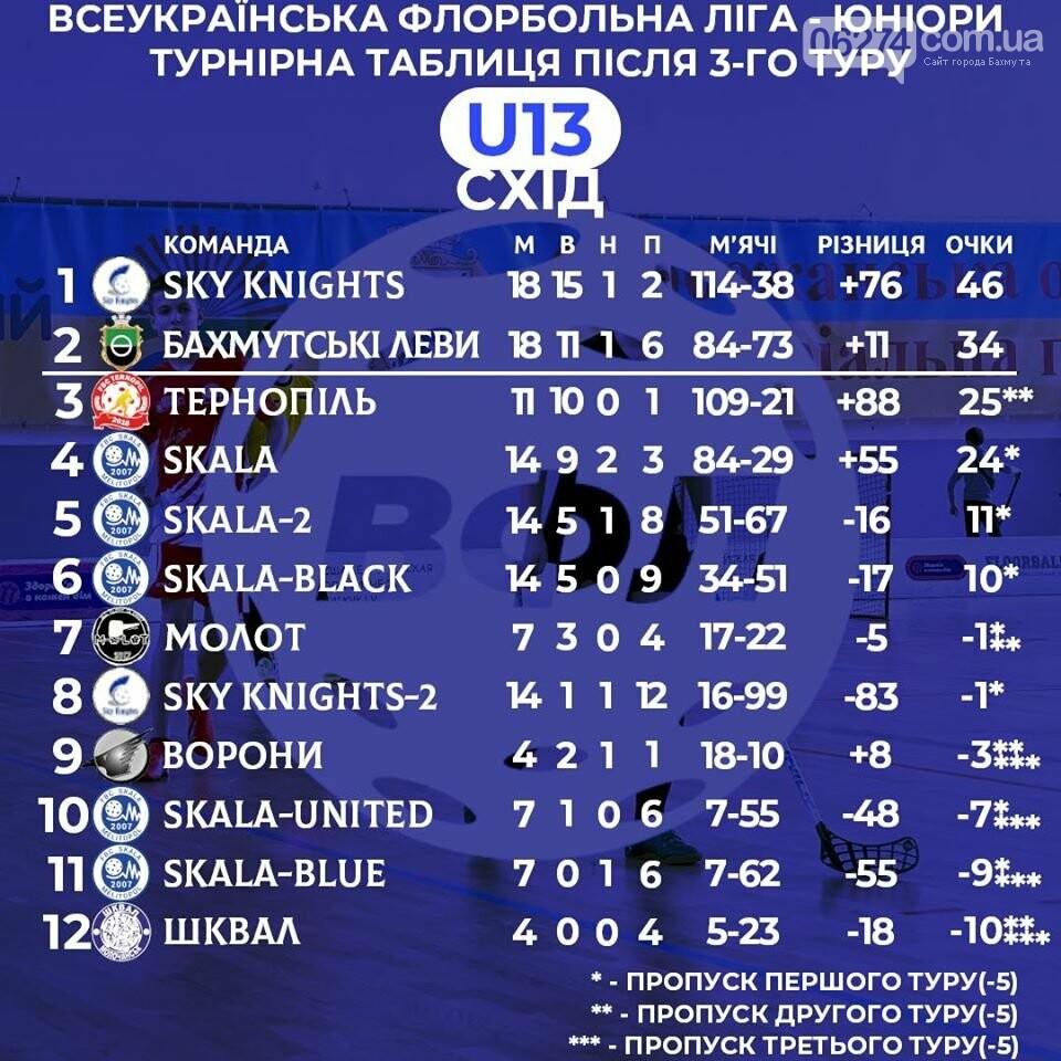 Юные флорболисты Бахмута стали призерами третьего тура Всеукраиснкой лиги в Днепре, фото-5