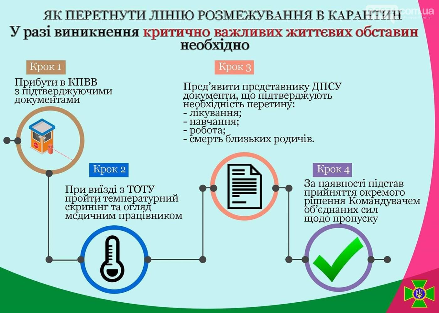 Через КПВВ на Донбассе будут пропускать в случае важных жизненных обстоятельств, фото-1