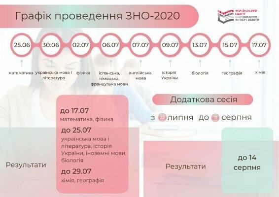 Вниманию абитуриентов Бахмута: график ВНО – 2020, фото-1