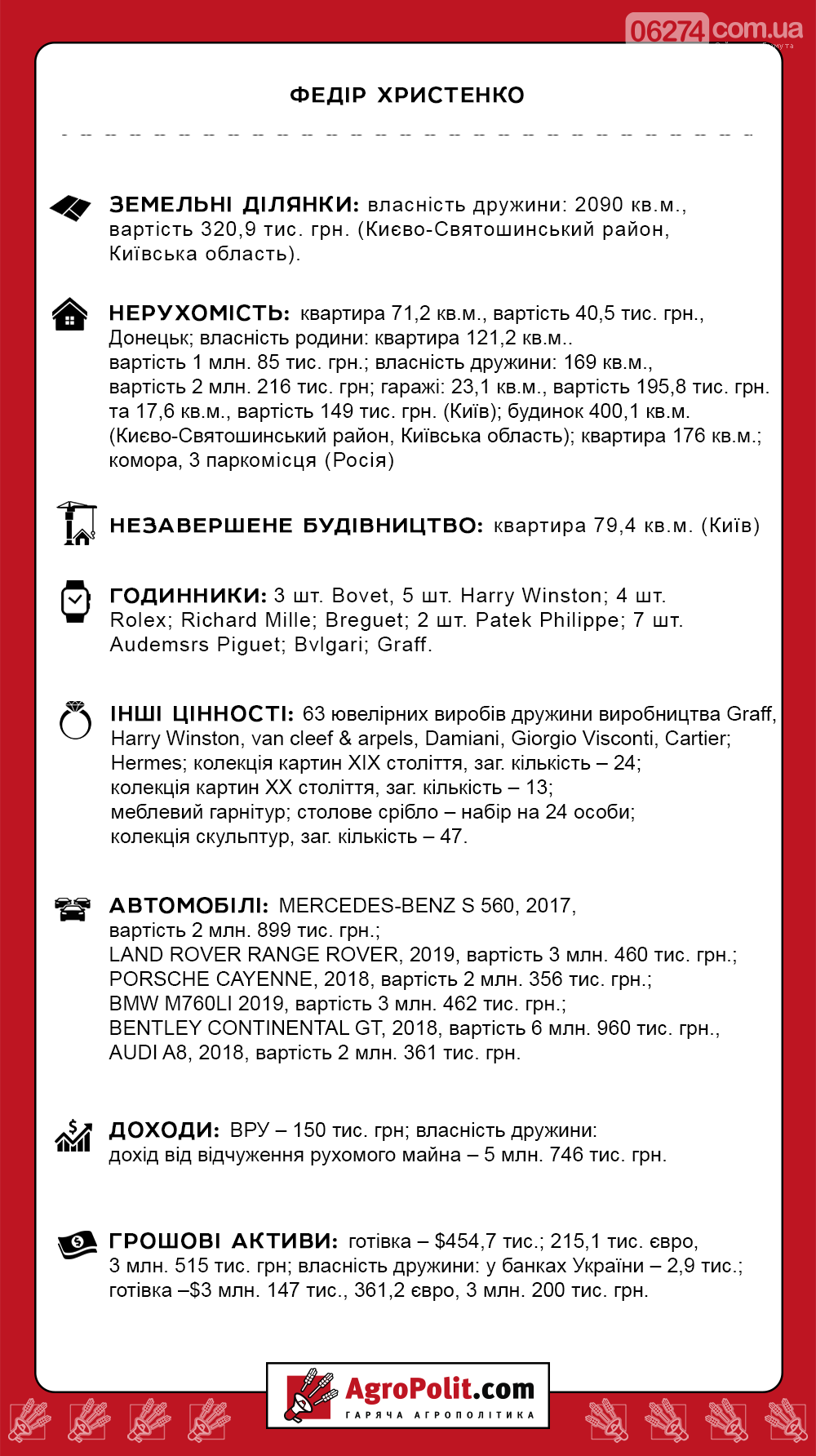 Федор Христенко стал лидером по количеству элитных авто в профильном комитете ВР, фото-1