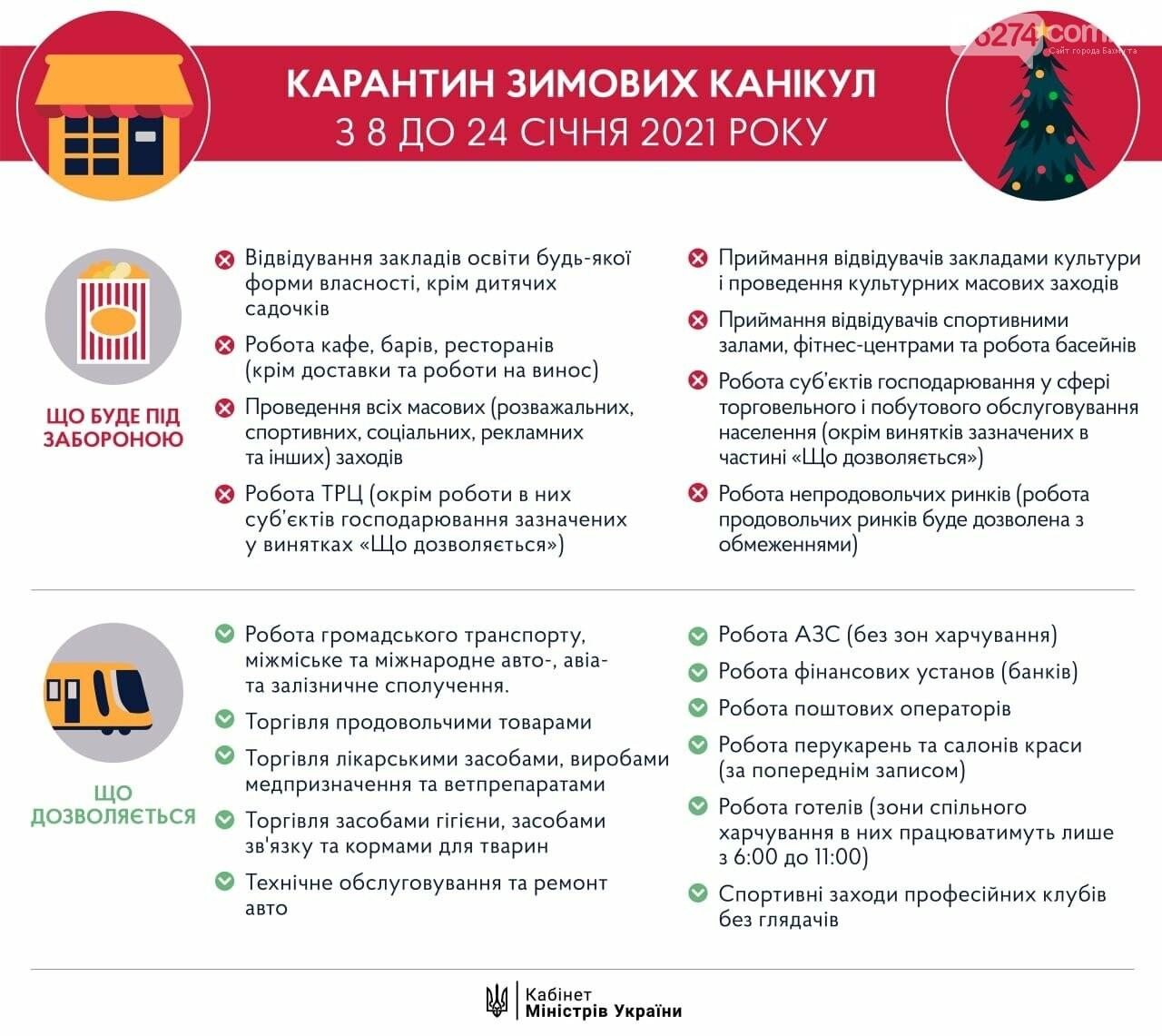 Карантин в Украине продлили до 28 февраля, на 16 дней введут жесткий локдаун, фото-1