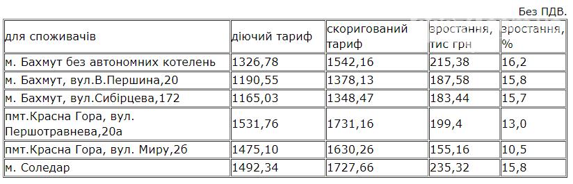 ООО «Бахмут-Энергия» представило новые тарифы с 1 января 2021 года, фото-1