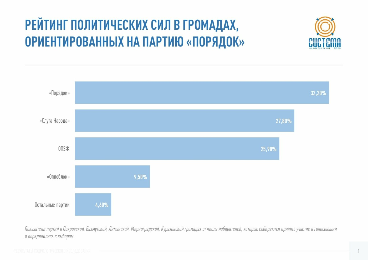 Партия «Слуга Народа» показывает наибольший электоральный рост в Донецкой области – исследование, фото-2