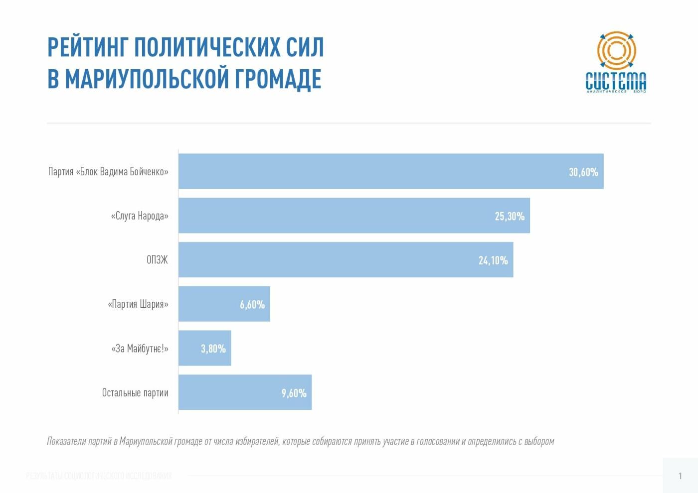 Партия «Слуга Народа» показывает наибольший электоральный рост в Донецкой области – исследование, фото-3