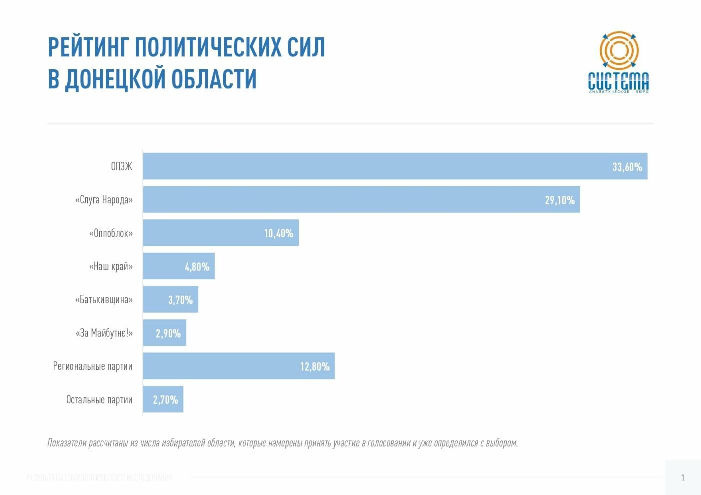 Партия «Слуга Народа» показывает наибольший электоральный рост в Донецкой области – исследование, фото-1